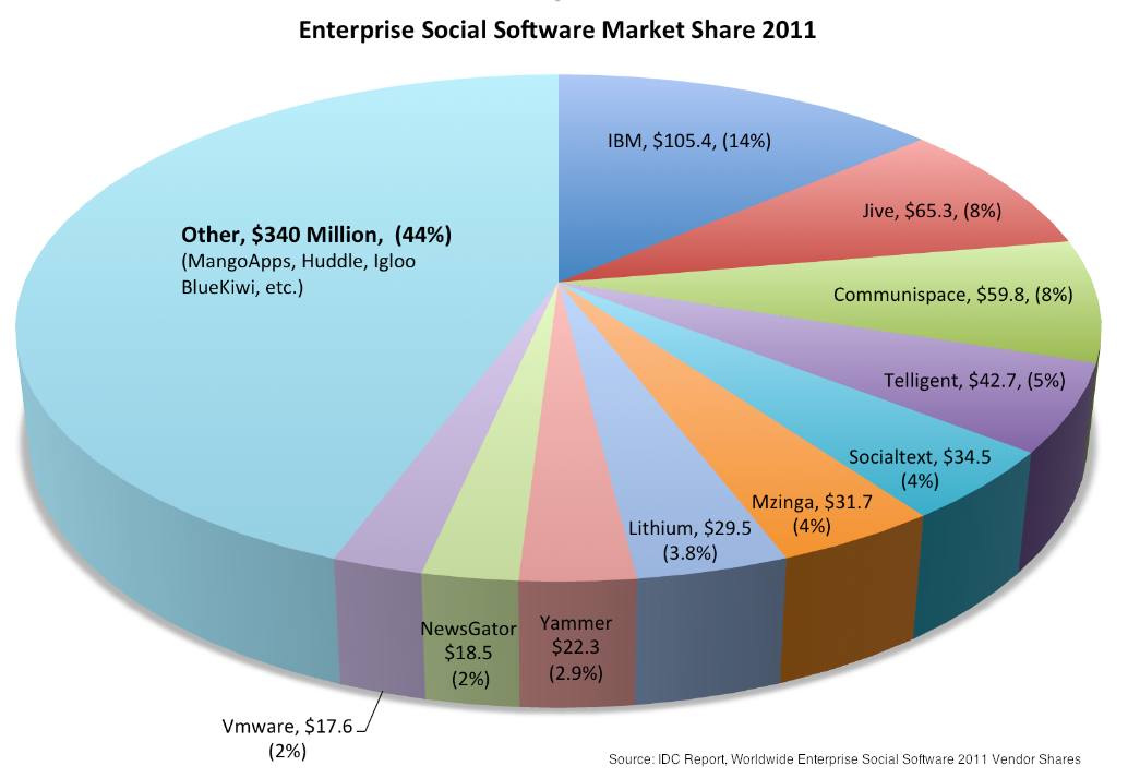 Best Enterprise Social Software