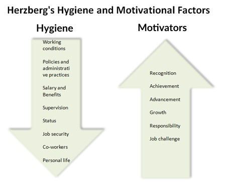 Herzberg's Hygiene and Motivational Factors