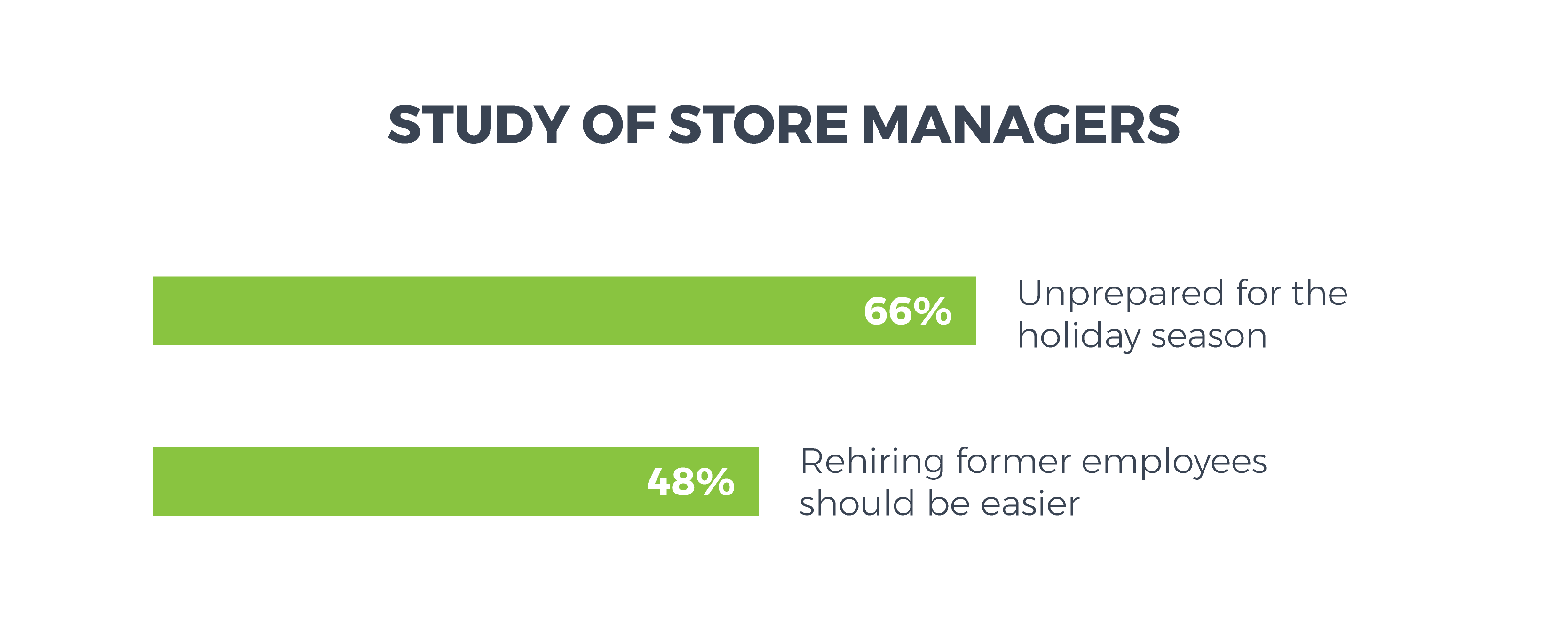 66% of store managers feel unprepared for the holiday season, and 48% feel that the process to rehire former employees should be easier