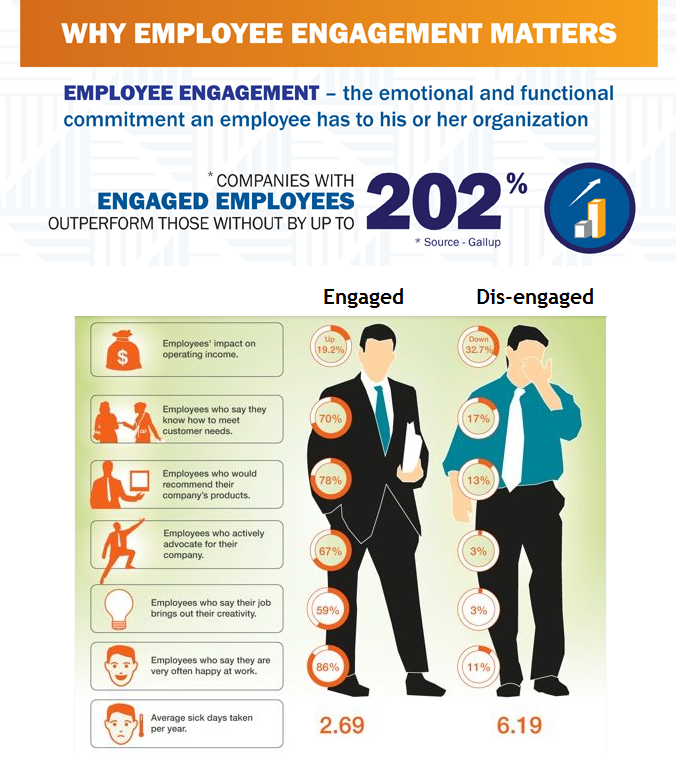 Workplace Culture, Employee Engagement Matters