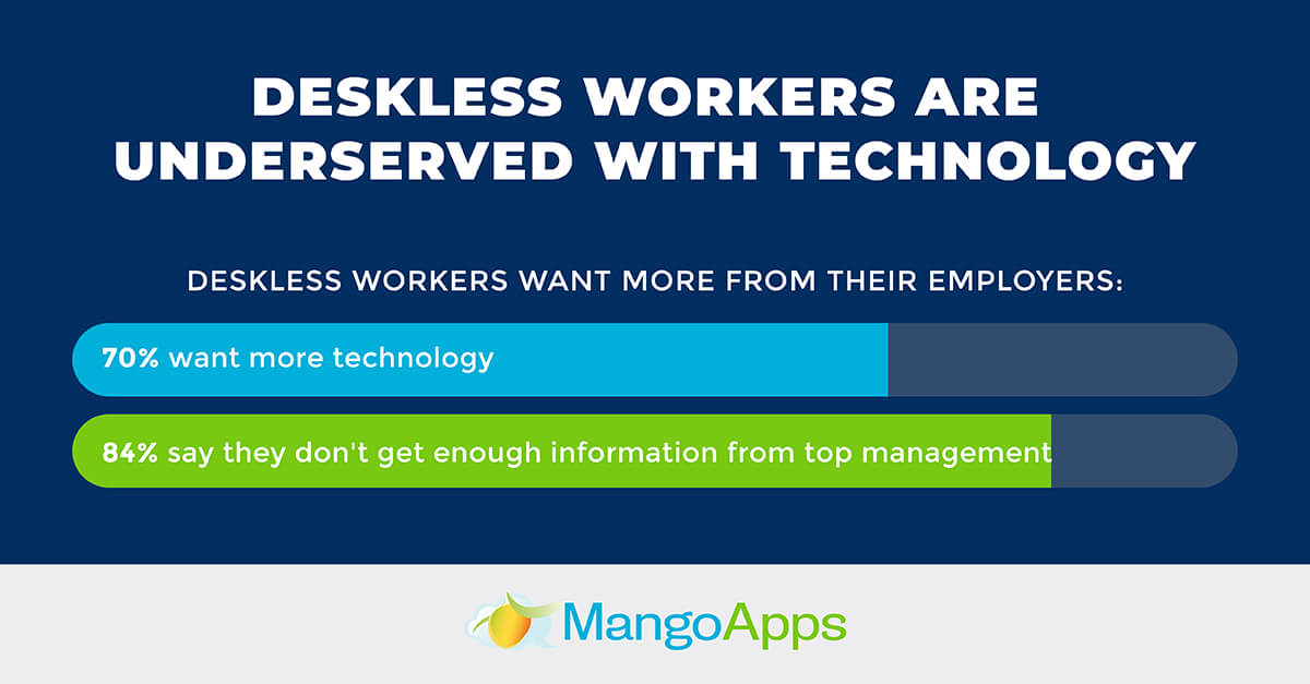 Deskless workers are underserved with technology
