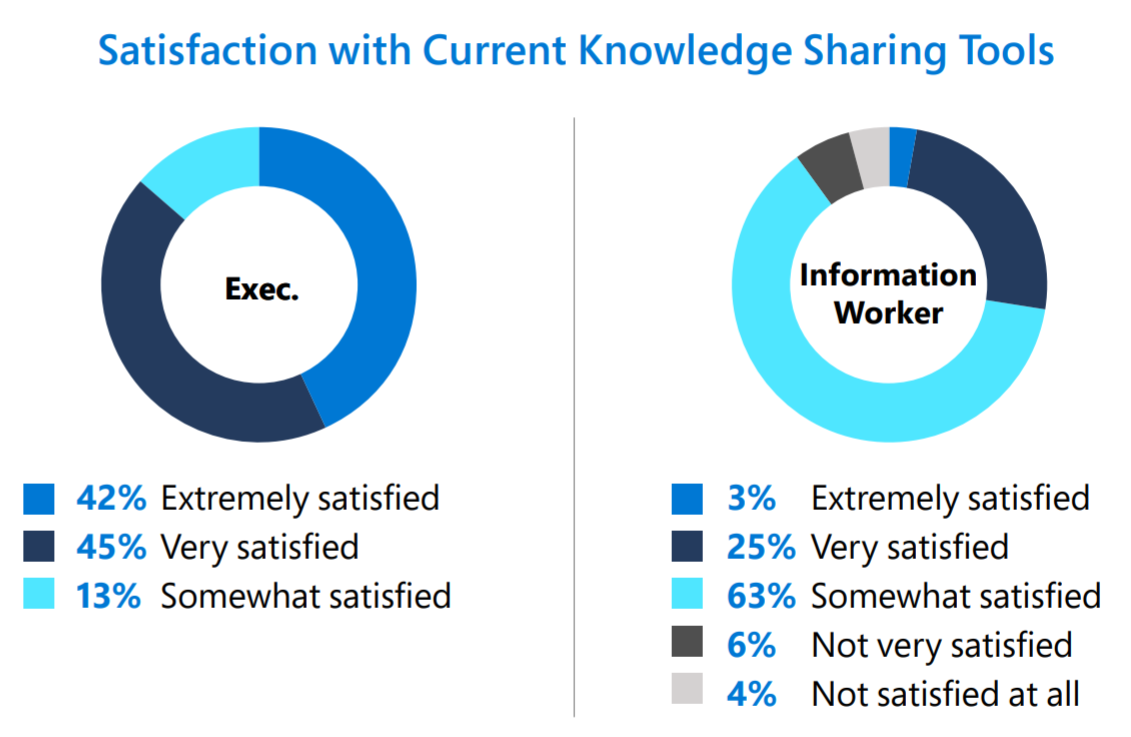 Satisfaction with current knowledge sharing tools