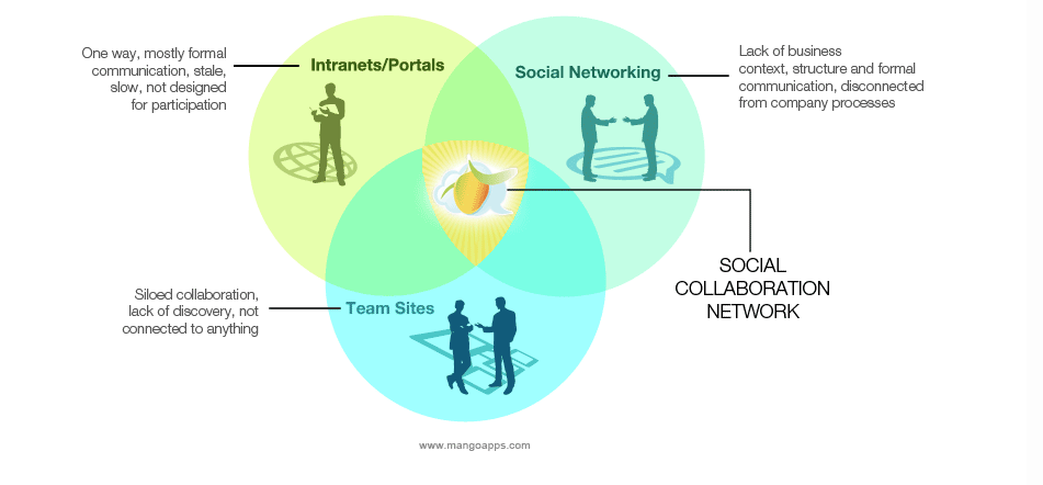 Top Yammer Alternatives Enterprise Collaboration Sotwares 7 Social Intranet Tools