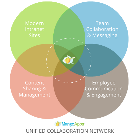 Company Intranet, Real-Time Messaging, Team Collaboration Tools, and Employee Social Networking