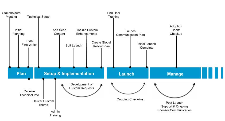 Build project timeline mangoapps getting started guide for How to build a project plan