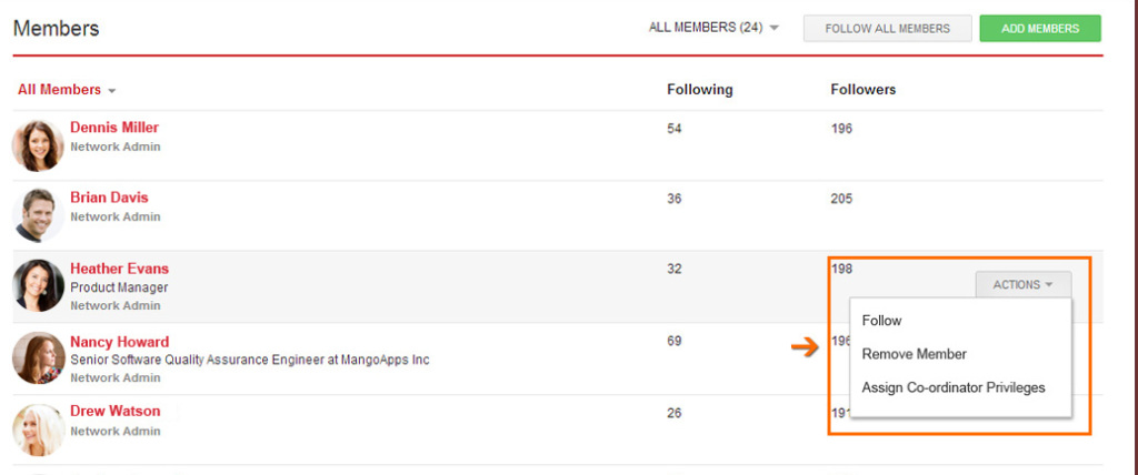 It's now easier to manage members. Whether you want to follow, remove, or assign privileges to a member, you can do so by selecting the action box.