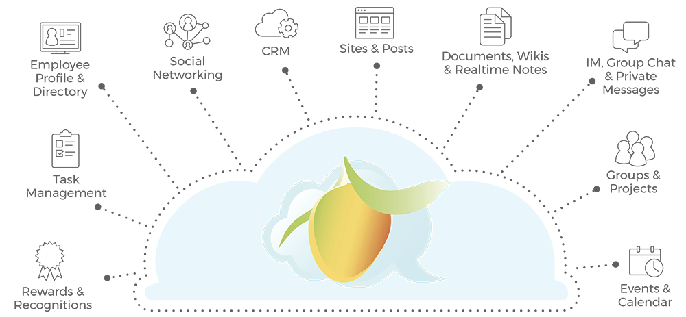 Mango360 - Complete Employee Experience