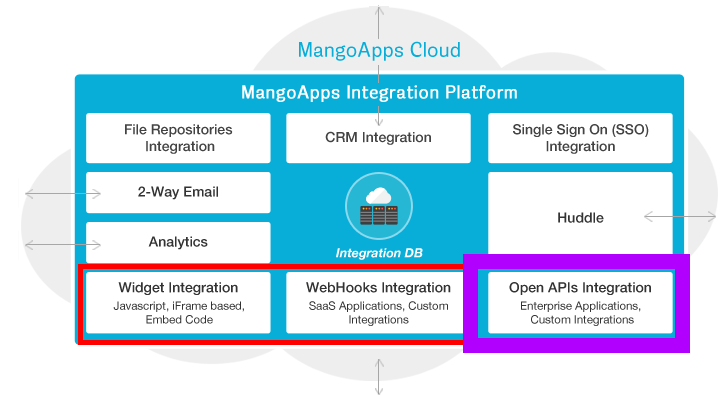 extend your digital workplace platform using restful apis mangoapps